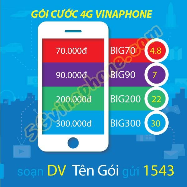 Ưu đãi 1.2GB data tốc độ cao khi đăng ký gói M50 Vinaphone